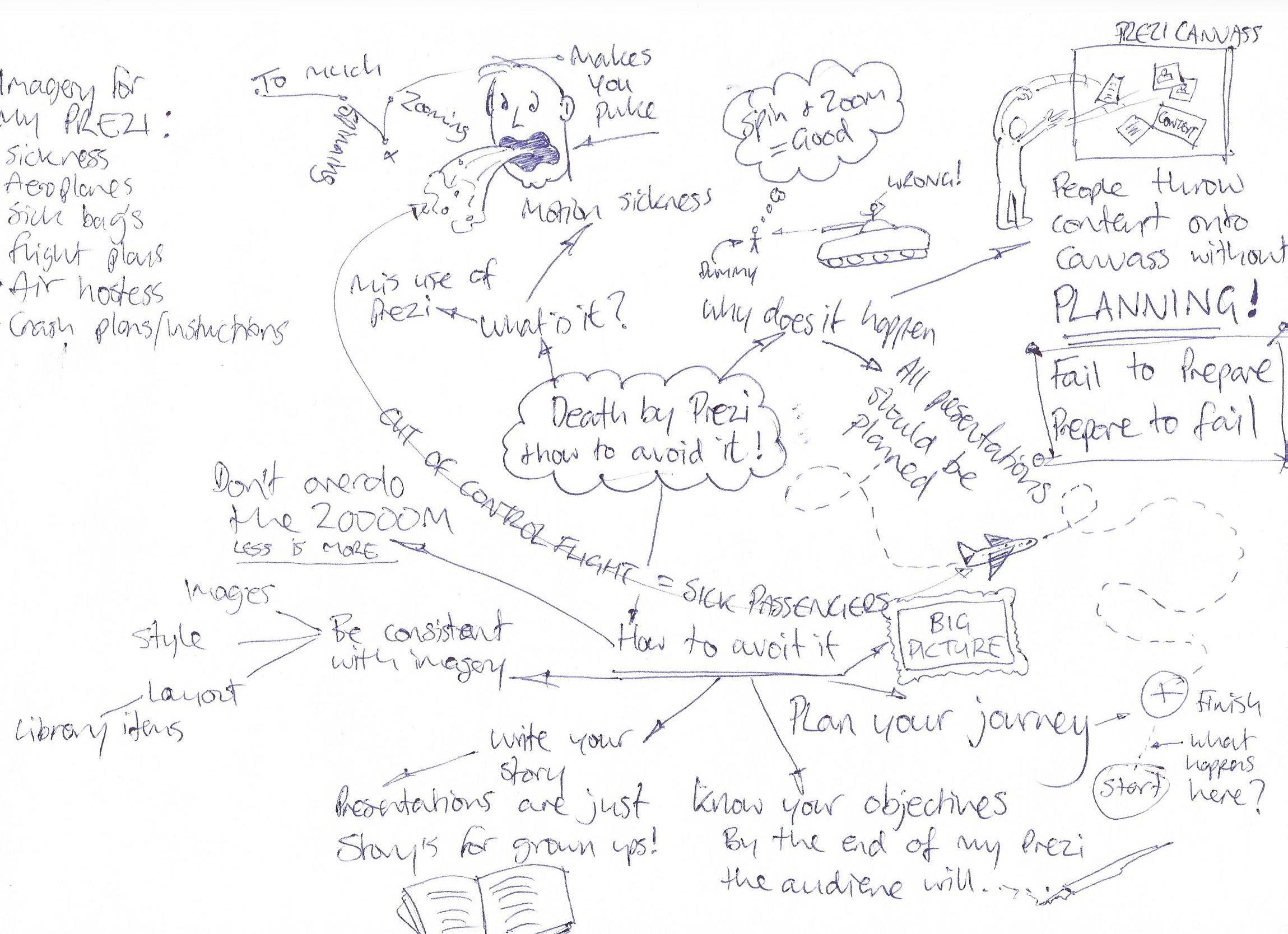 Prezi Mind-Mapping